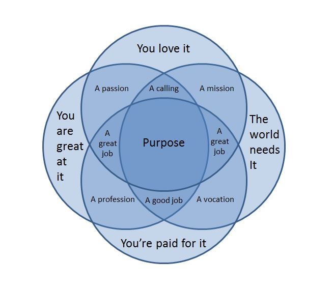 Purpose A Venn Diagram Typosphere
